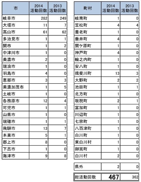 2014ホームタウン活動 市町村別実施回数.jpg